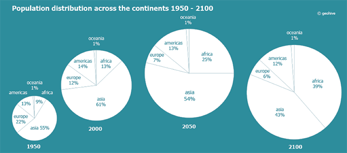 Population by continent
