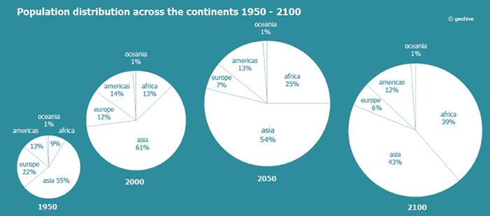 Crecimiento de la población por continentes