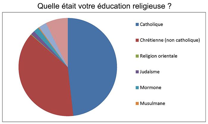 Quelle était votre éducation religieuse ?