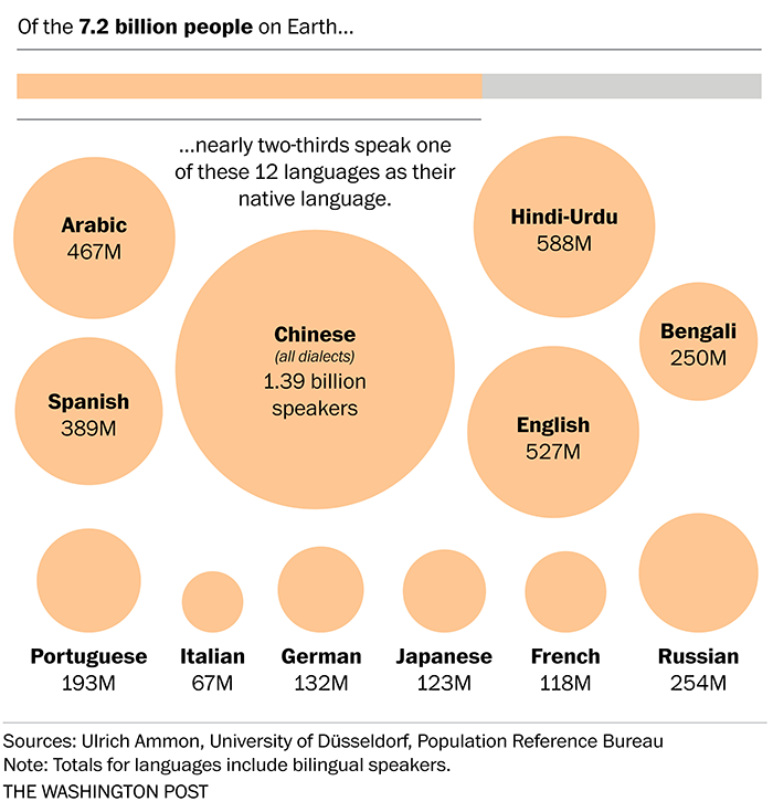 The world's languages