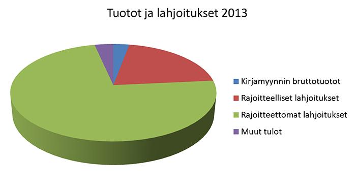 Tuotot ja lahjoitukset 2013