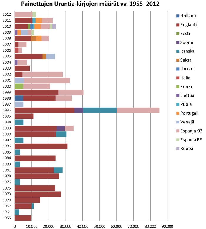 Painettujen Urantia-kirjojen määrät vv. 1955–2012