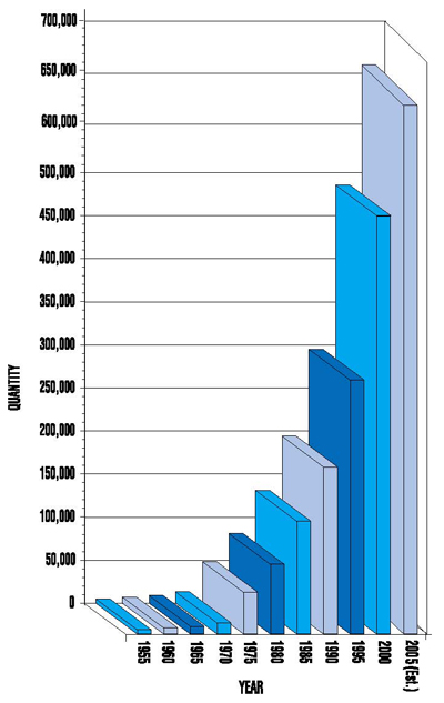 Urantia Foundation Book Sales: 1955-2000