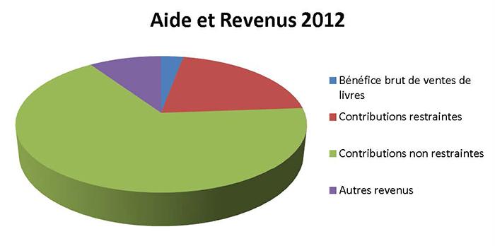 Aide et Revenus   2012