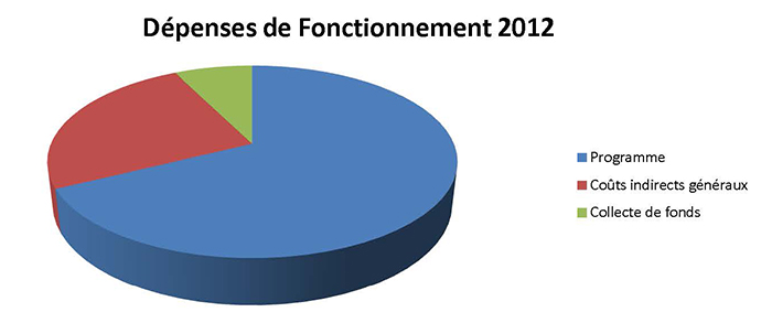 Dépenses de Fonctionnement 2012