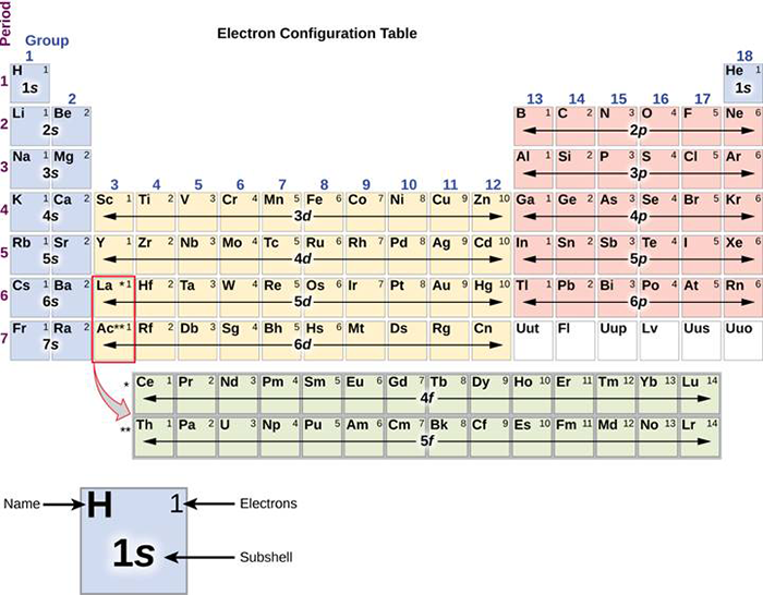 Electron configuration table