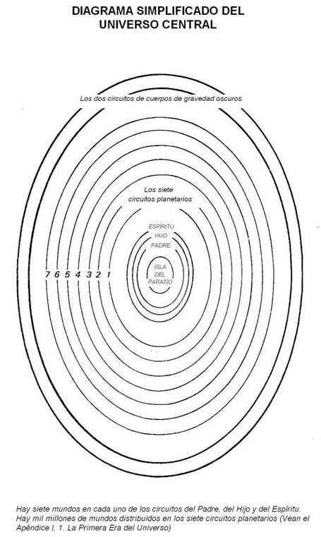 Diagrama simplificado del universo central