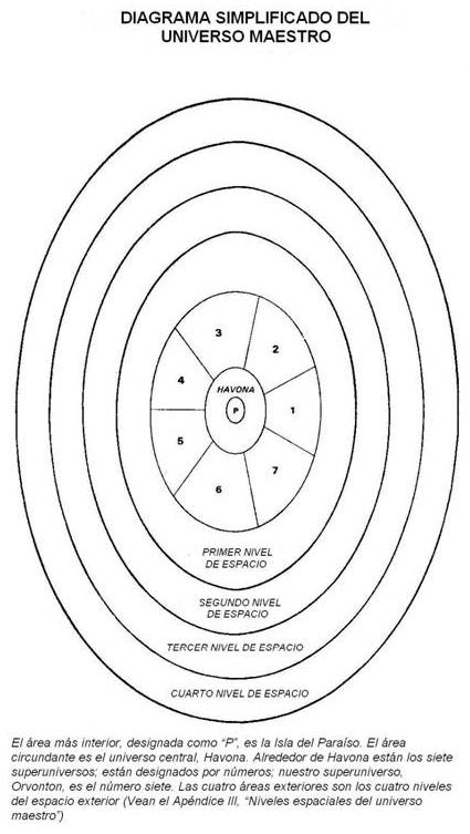 Diagrama simplificado del universo maestro
