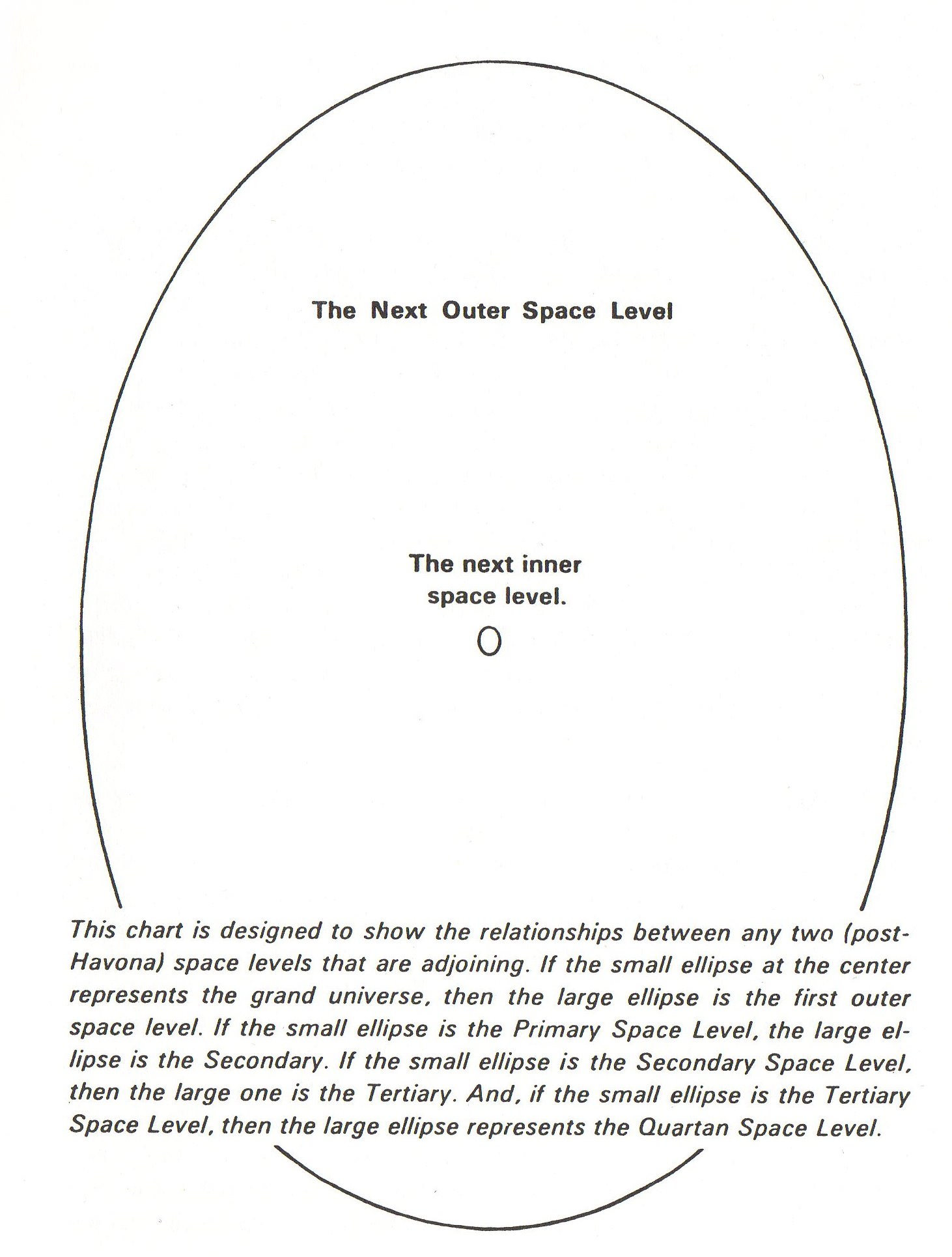 Relationships of adjacent space levels