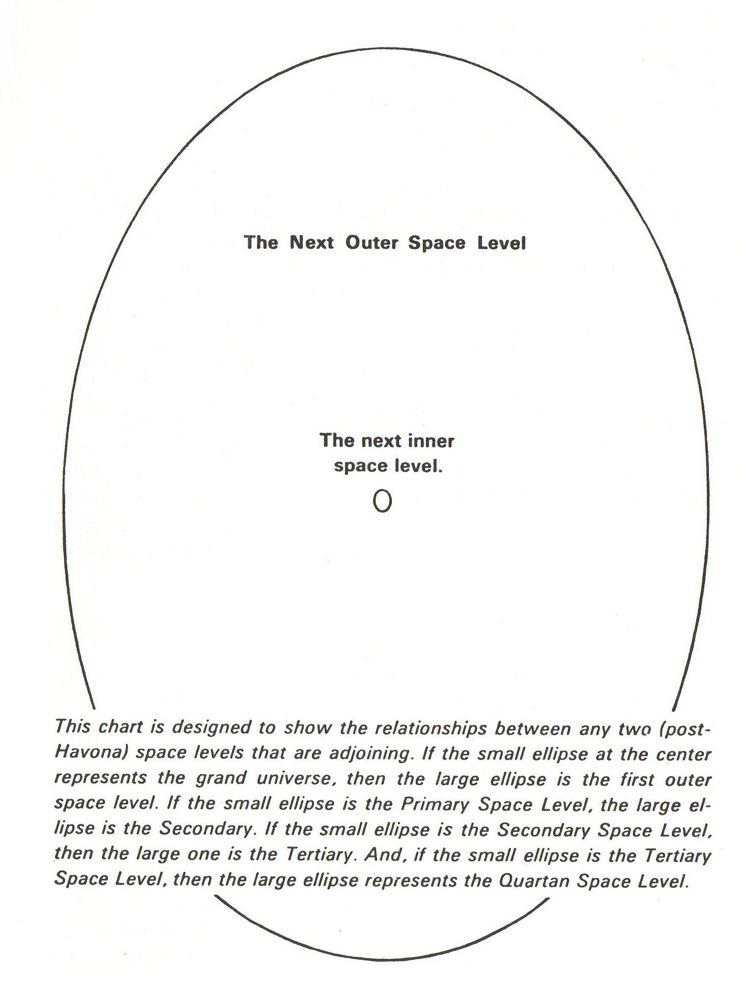 Relationships of adjacent space levels
