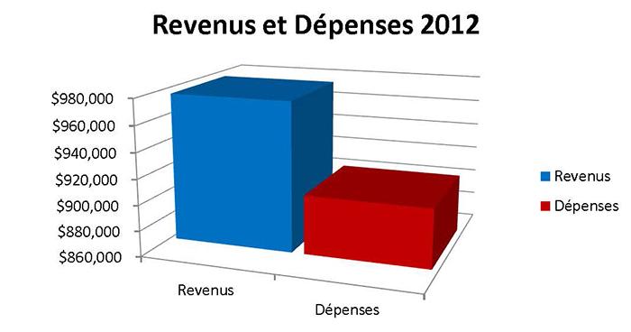 Revenus et Dépenses 2012