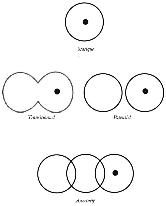 Les étapes de transistion de la réalité du statique au potentiel puis à l'associatif